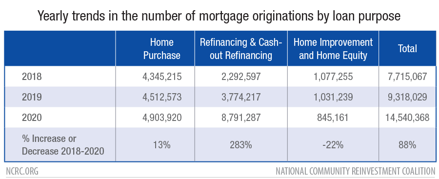 Yearly trends in the number of mortgage originations by loan purpose