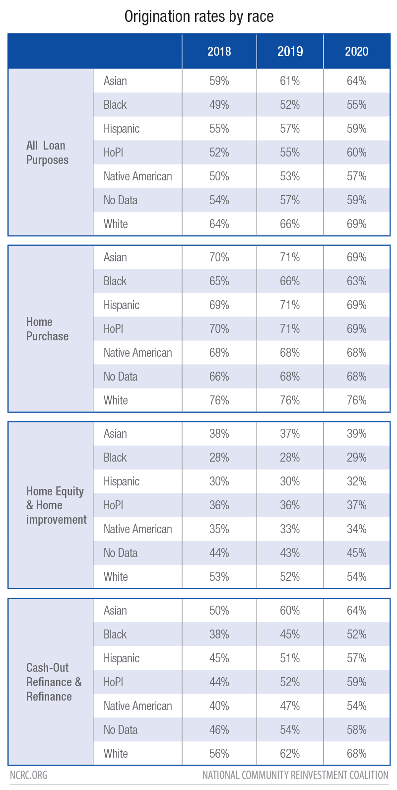 Origination Rates by Race